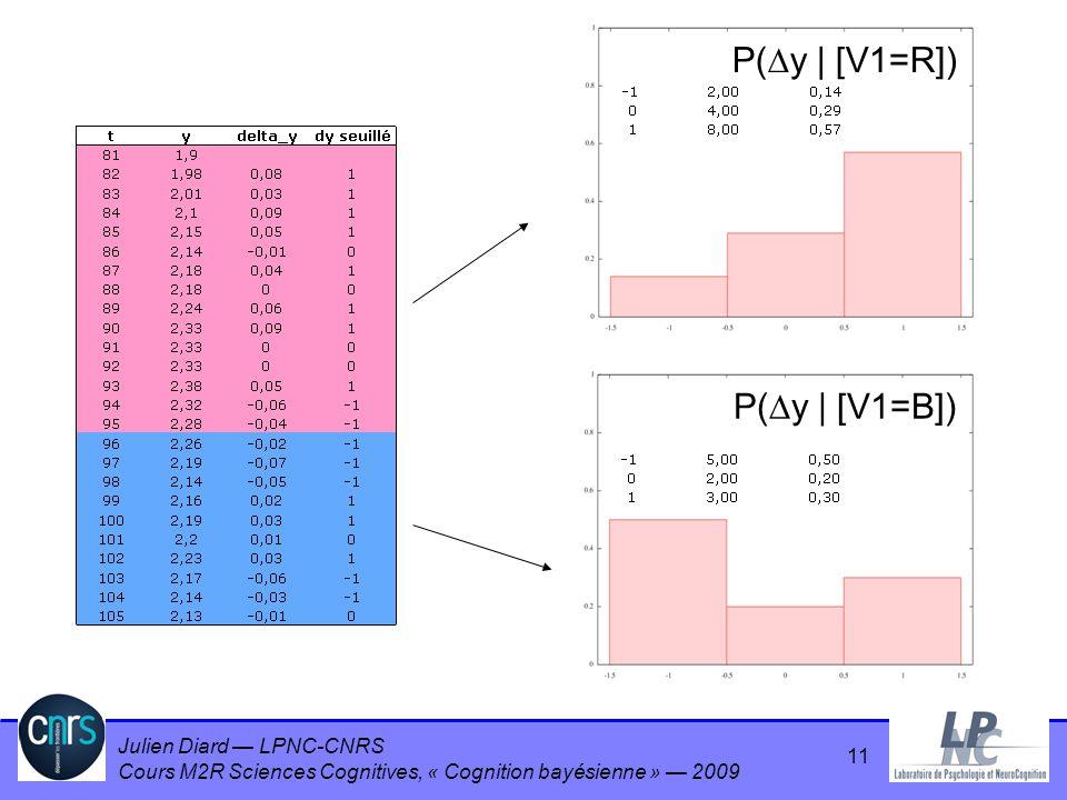 P(y | [V1=R]) P(y | [V1=B]) 11